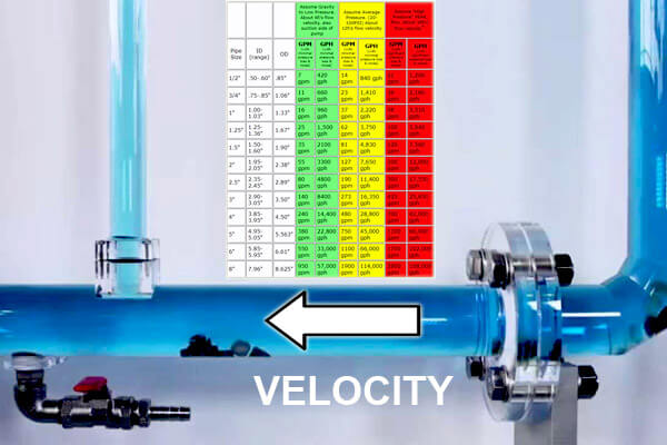 Water Velocity In A Pipe Calculator Plumbing Amp Water